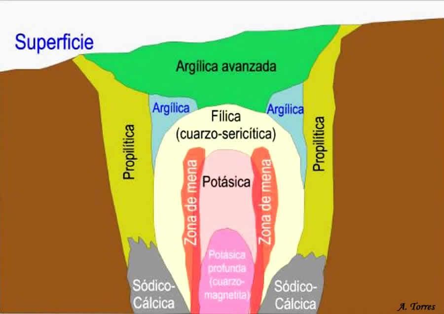 Zonas de alteración hidrotermal