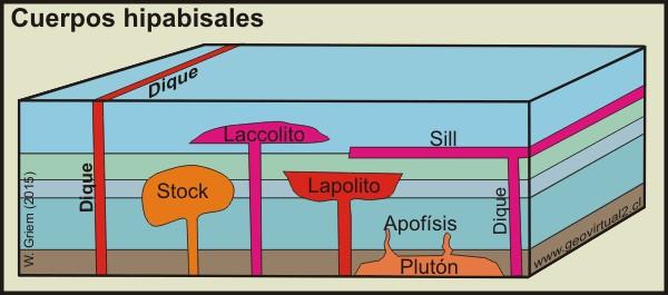 Cuerpos Sub-volcanicos