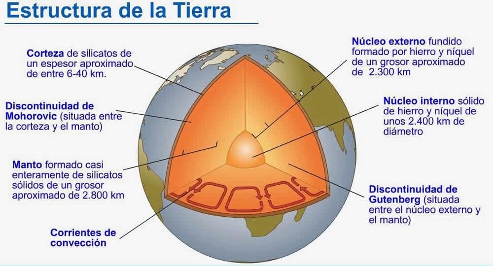 Estructura Interior de la Tierra