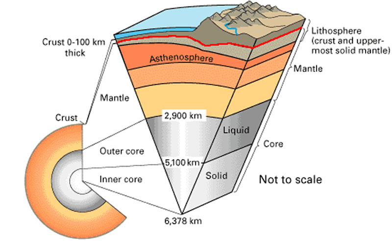 corteza, litosfera, astenosfera, manto, nucleo