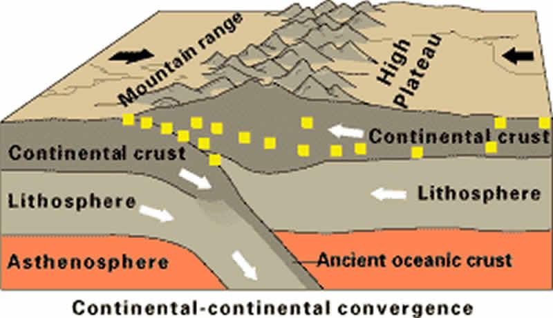 Subducción por choque de dos placas continentales.