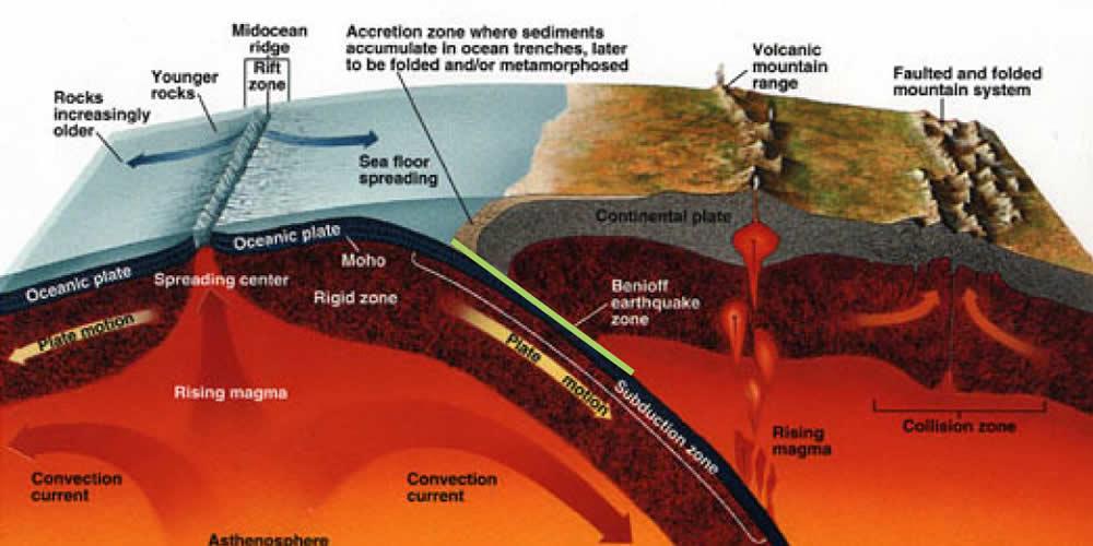 Relacionan el ciclo del agua en la profundidad de la Tierra con terremotos