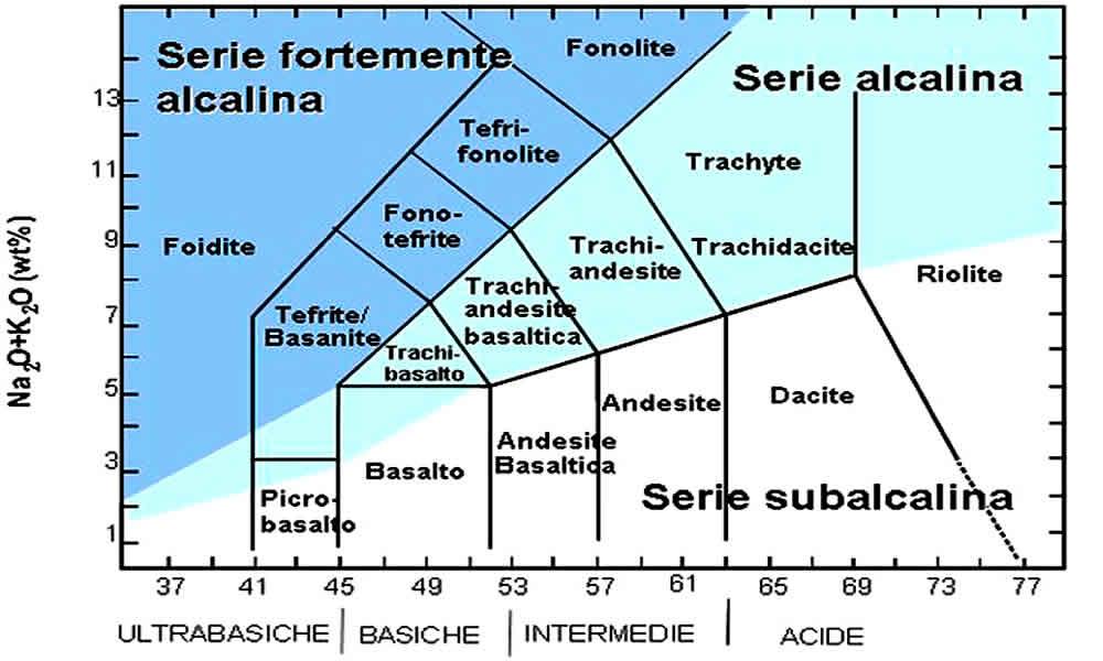 Diagrama TAS - Clasificación de las Rocas