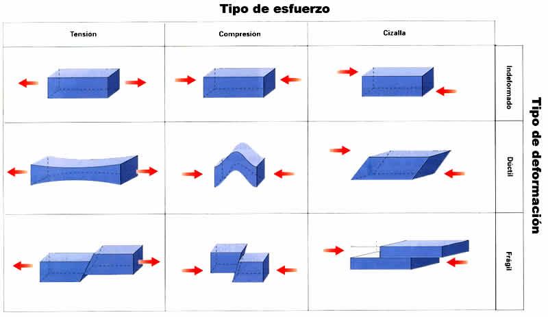 Tipos de Esfuerzo en Geologia