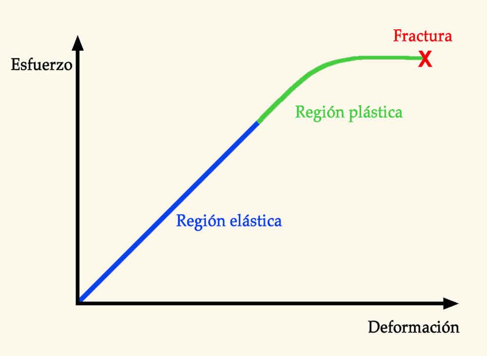 Deformacion Elastica, Deformacion Plastica