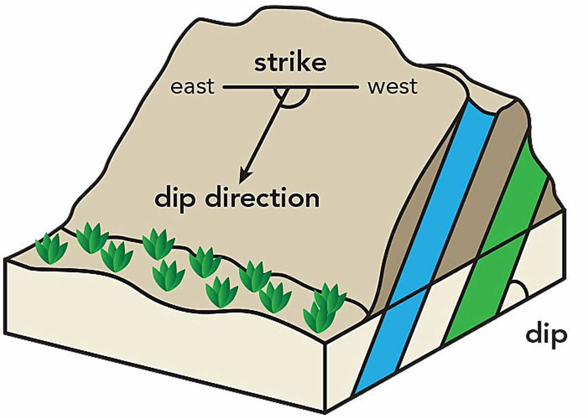 Strike Dip Dip-direction