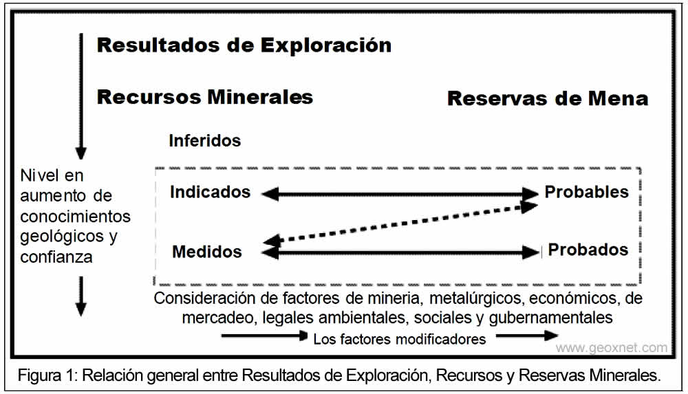 Recursos y Reservas Minerales Clasificación Internacional.
