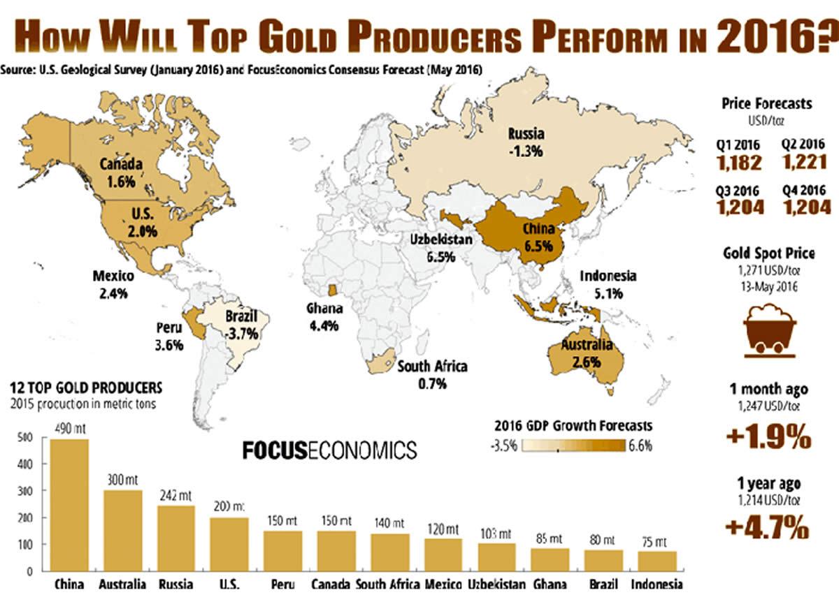 Producción Mundial de Oro